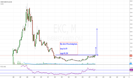 EKC: ekc investment setup.
