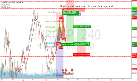 EURGBP: Cypher Pattern forming alongside a double top
