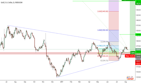 XAUUSD: XAUUSD (part 2) potentially Long scenario