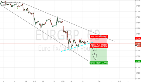 EURGBP: Bearish Flag