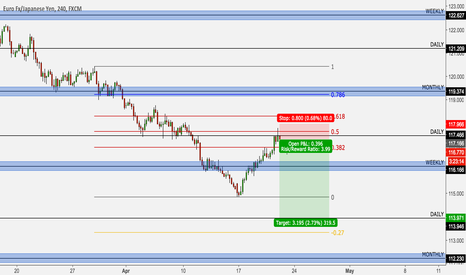 EURJPY: EUR/JPY short to 114 for 300+ pips