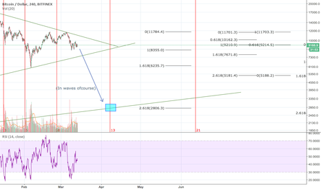 BTCUSD: Bottom date and price