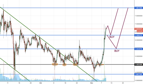 LSKUSD: Expected reaction on support backed by SegWit2x