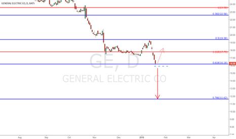 GE: GE - Daily/Weekly