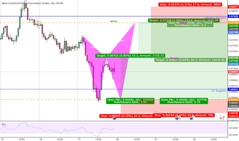 NZDCAD: BUTTERFLY BEAR | H1 | BUY & SELL