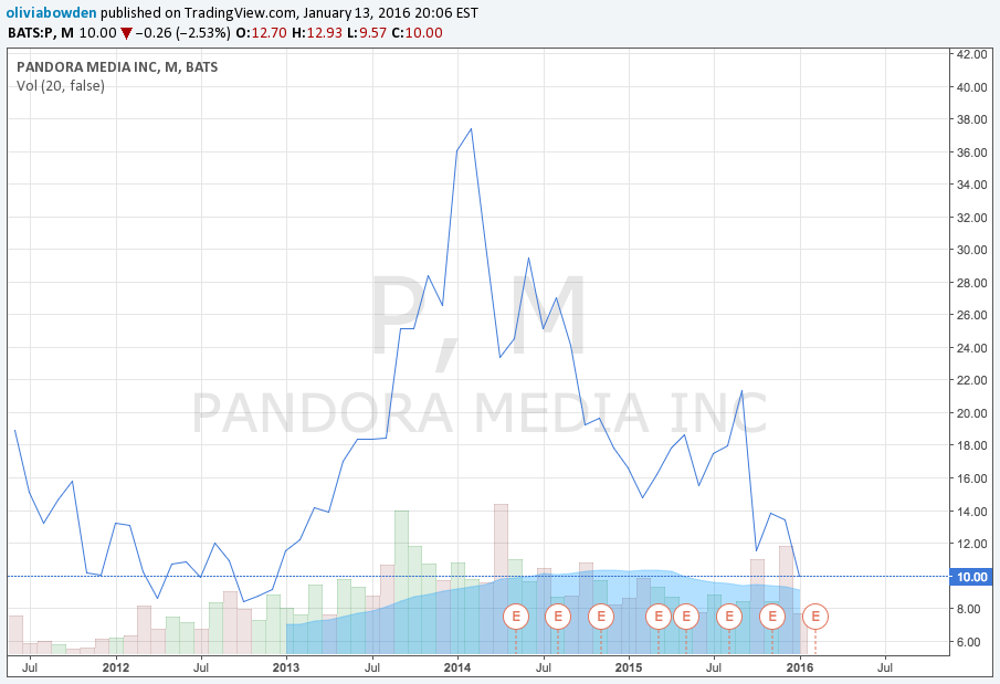 Pandora Media Inc. Stock Prices for NYSE:P by oliviabowden ...