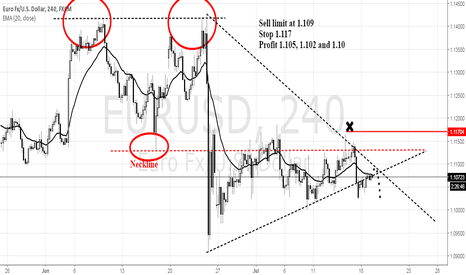 EURUSD: Eurusd Sell Setup for Tuesday