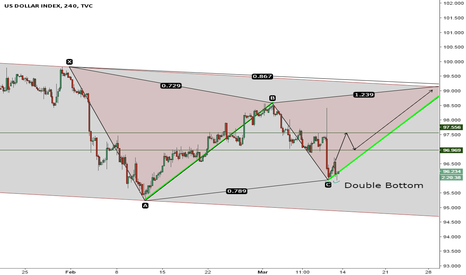 DXY: Time to buy the greenback!!!