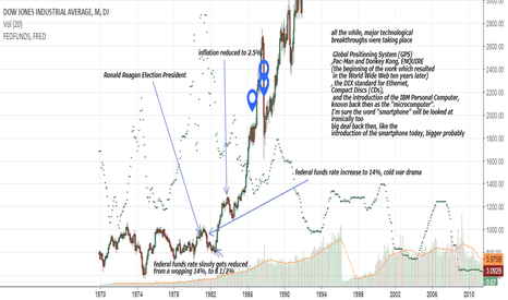 DJI: The 1980's Bull and Bear Market Chronology, In a Nutshell
