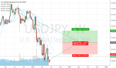 USDJPY: Money please