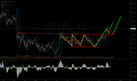 BIIB: $BIIB potential short term paths