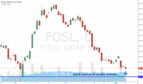 FOSL: Double Bottom Bounce On Fossil Group $FOSL Coming...