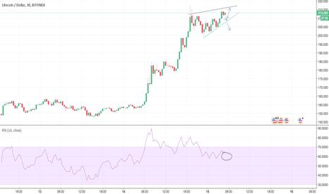 LTCUSD: Ascending wedge LTC?