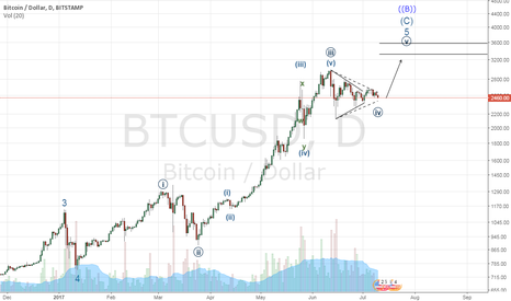 BTCUSD: Expecting more upside with Bitcoin