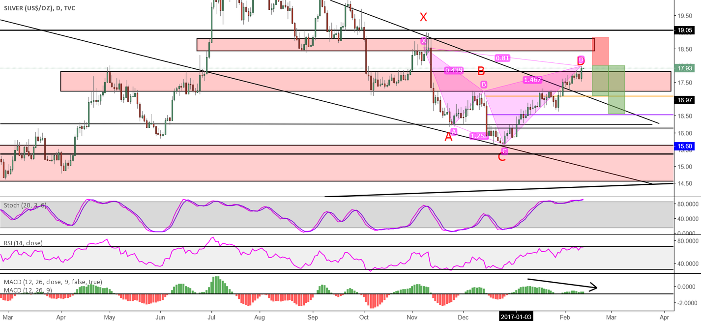 Bearish Cypher setup on Silver + Long term view!
