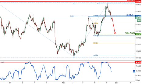 EURUSD: EURUSD sell signal triggered, time to play the drop