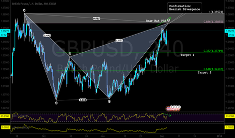 GBPUSD: A pattern based trade setup with possible bearish divergence