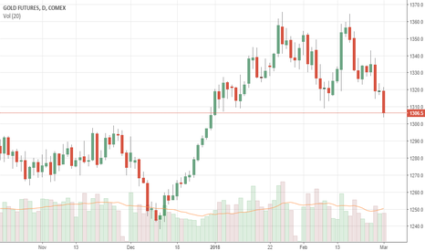 GC1!: GOLD: Tumbles Lower, Extends Weakness