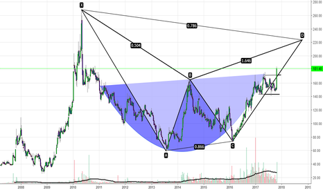 ENGINERSIN: ENGINEERS INDIA IS A BUY FOR TGT OF 225