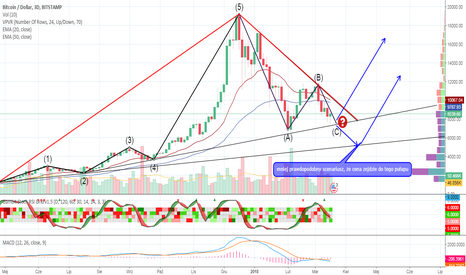 BTCUSD: Prawdopodobny ruch ceny BTC Bitcoin interwał 3 dniowy elliiot