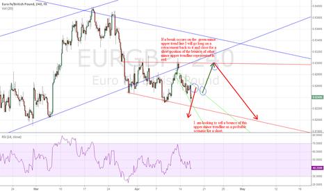 EURGBP: EURGBP trade idea. #forex #trade #signal #stocks