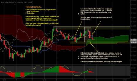 AUDUSD: How to trade breakouts...