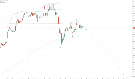 DAX: DAX breaking B-wave channel in coming days?