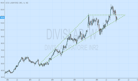 DIVISLAB: BULLISH VIEW ON DIVIS LAB