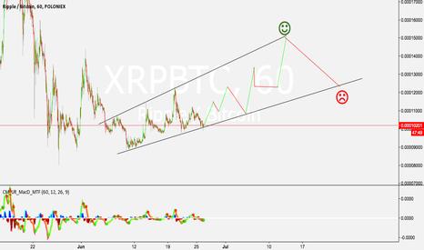 XRPBTC: XRP steady climb