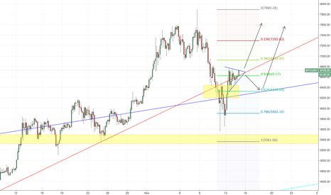 BTCUSD: BTC, the real digital gold!