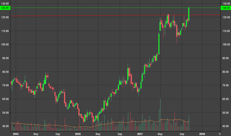 FEDERALBNK: Federal Bank : Ascending Triangle Breakout in Weekly Chart
