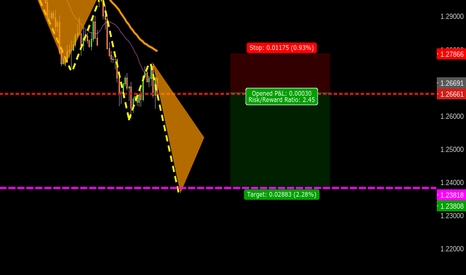 USDCAD: 525 USDCAD BEAR TREND CONTINUATION