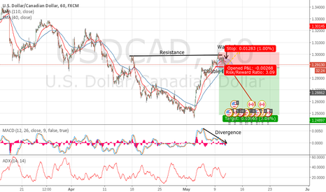USDCAD: USDCAD Resistance