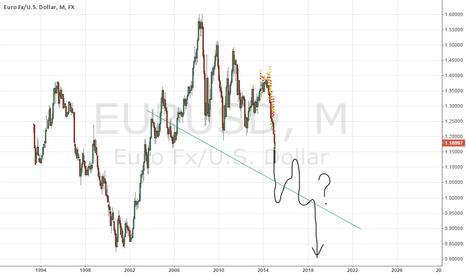 EURUSD: NEXT: EURUSD Mega-Dive. The Dollar-Storm climax follows