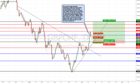 GBPCHF: GBPCHF Potential Sell Then Buy