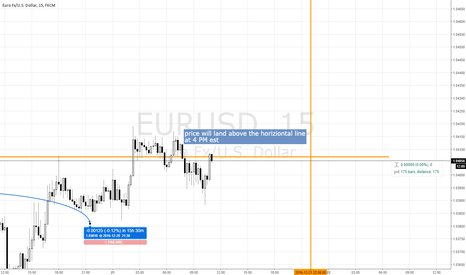 EURUSD: long EURUSD for 4 PM EST expiry