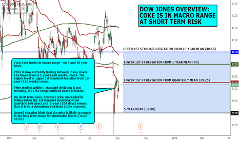 KO: DOW JONES OVERVIEW: COKE IS IN MACRO RANGE, SHORT TERM RISK