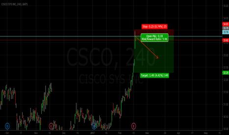 CSCO: CISCO SHORT
