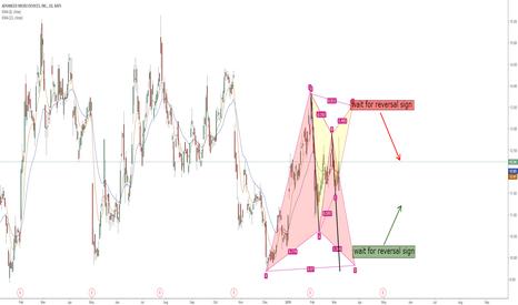 AMD: AMD long/short Harmonic Patterns trading strategies