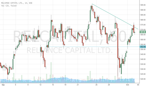 RELCAPITAL: RELCAPITAL 60M
