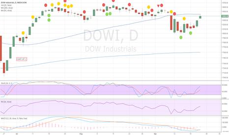 DJI: Closed the Gap down at 18440