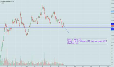 PNB: Short PNB - [ could be Quick Short trade ]
