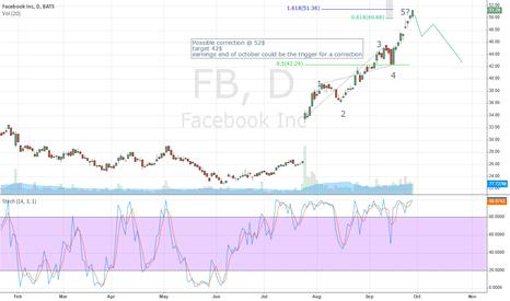 FB: FaceBook corrective move