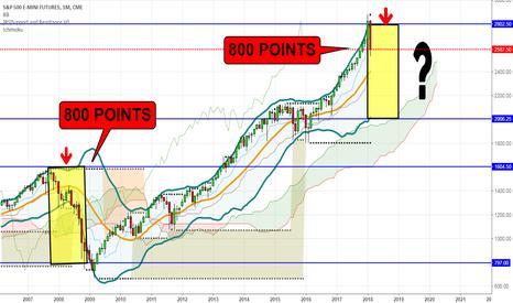 ES1!: ES, 10 Years Ago.....800 Point Drop 2008-2009!!