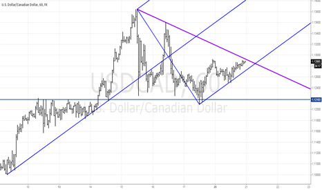USDCAD: Is a retest coming?