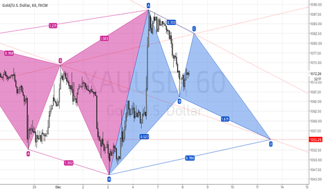XAUUSD: XAUUSD Bullish Bat