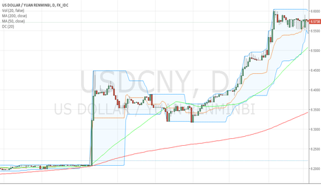 USDCNY: Big action on Dollar Strength