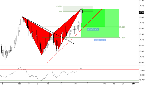 NZDJPY: (Daily) Advanced Pattern Forged @ Overbought