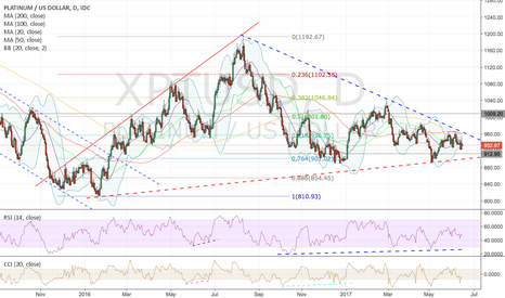 XPTUSD: Platinum look deceivingly bearish