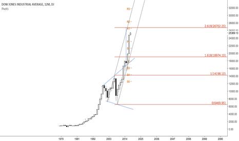 DJI: UPD: Yearly $DJIA